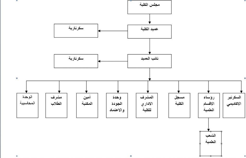 الهيكل الاداري:-