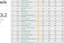 صورة تقدم الجامعة في التصنيف العالمي للجامعات